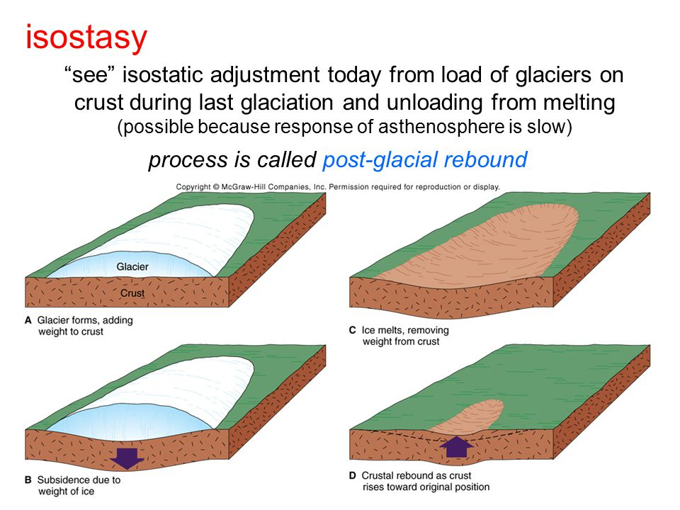 isostasy see isostatic adjustment today from load of glaciers on