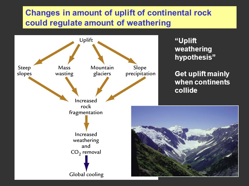 Changes in amount of uplift of continental rock