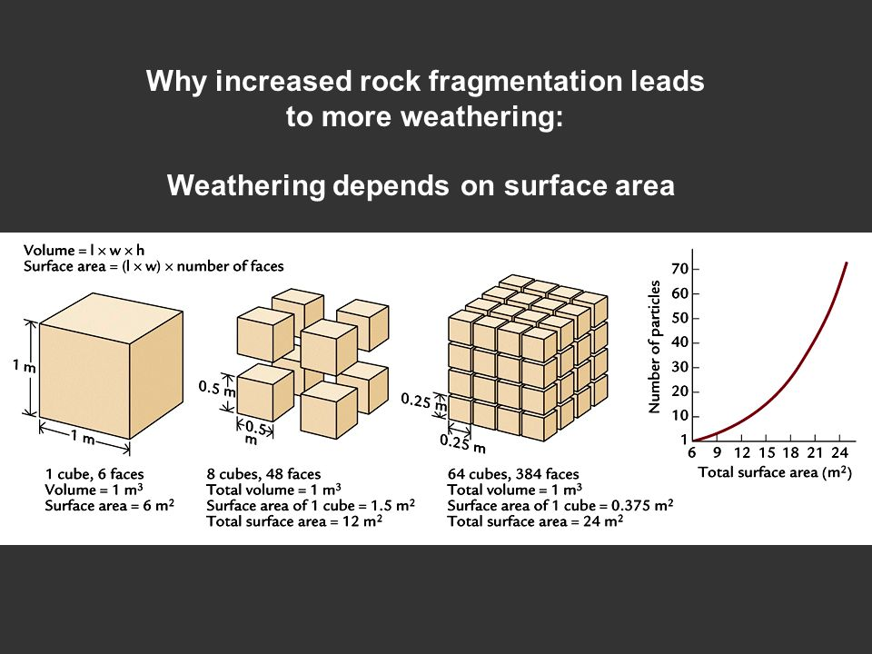Why increased rock fragmentation leads to more weathering: