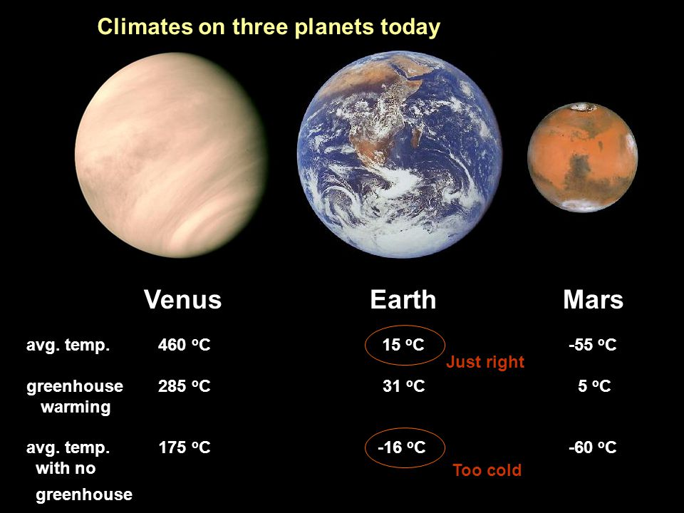 Venus Earth Mars Climates on three planets today