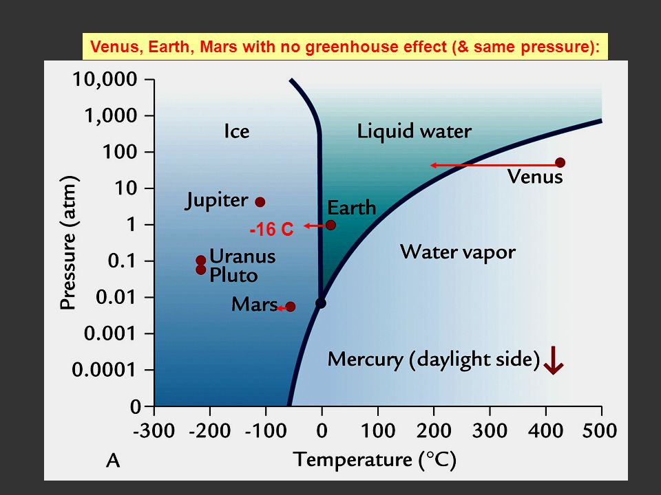 Venus, Earth, Mars with no greenhouse effect (& same pressure):