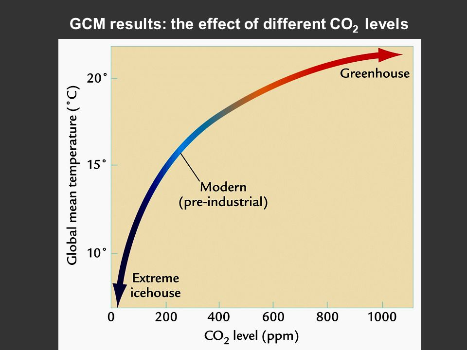 GCM results: the effect of different CO2 levels