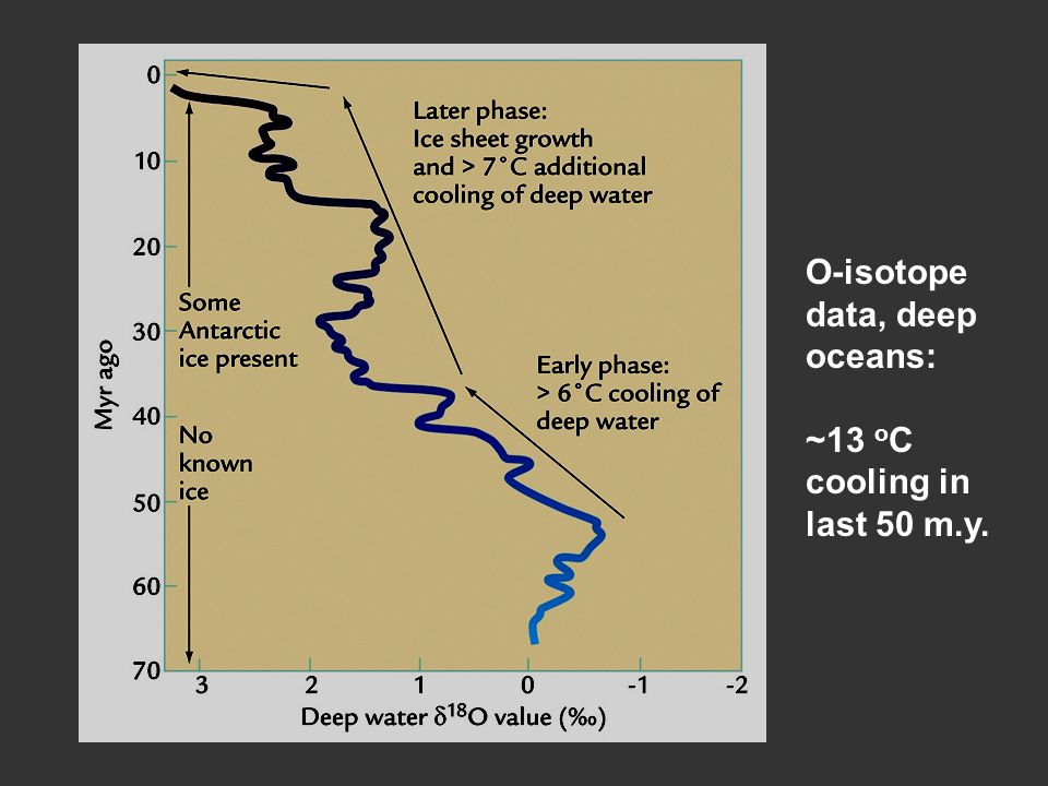 O-isotope data, deep oceans: ~13 oC cooling in last 50 m.y.