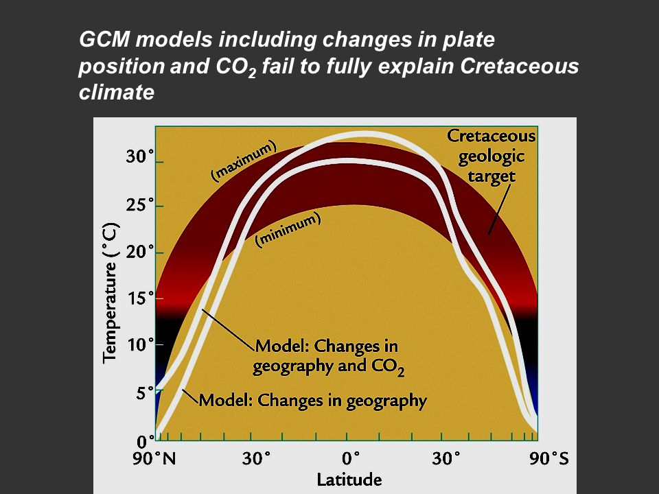 GCM models including changes in plate position and CO2 fail to fully explain Cretaceous climate