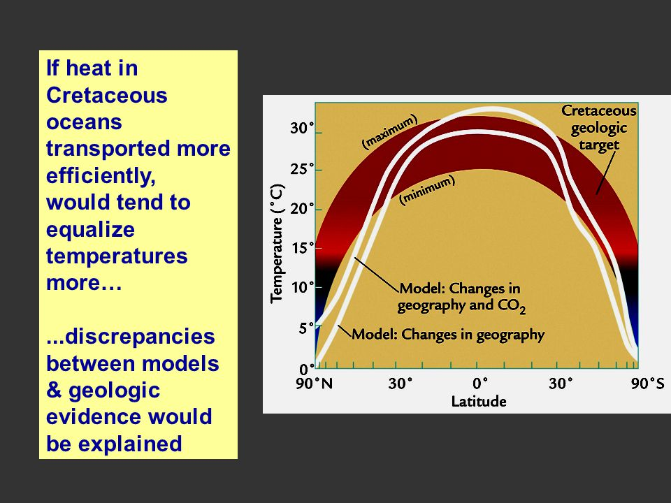 If heat in Cretaceous. oceans. transported more. efficiently, would tend to. equalize. temperatures.
