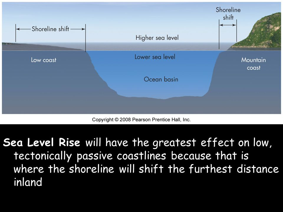 Sea Level Rise will have the greatest effect on low, tectonically passive coastlines because that is where the shoreline will shift the furthest distance inland