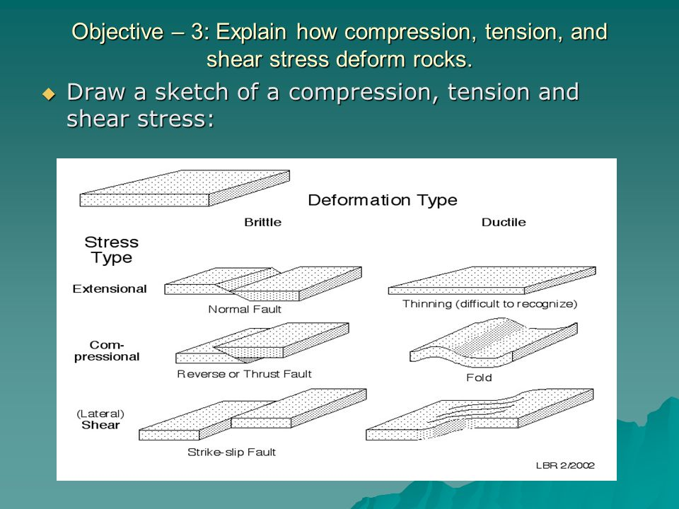 Objective – 3: Explain how compression, tension, and shear stress deform rocks.