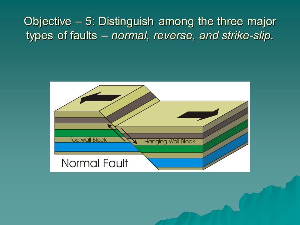 Objective – 5: Distinguish among the three major types of faults – normal, reverse, and strike-slip.
