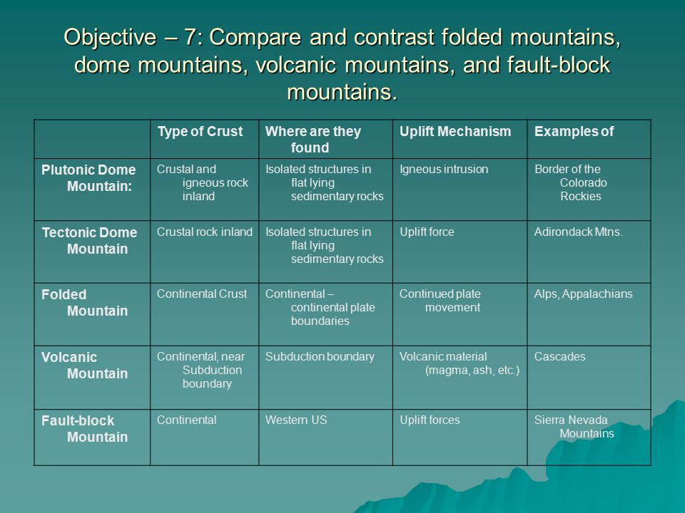 Objective – 7: Compare and contrast folded mountains, dome mountains, volcanic mountains, and fault-block mountains.