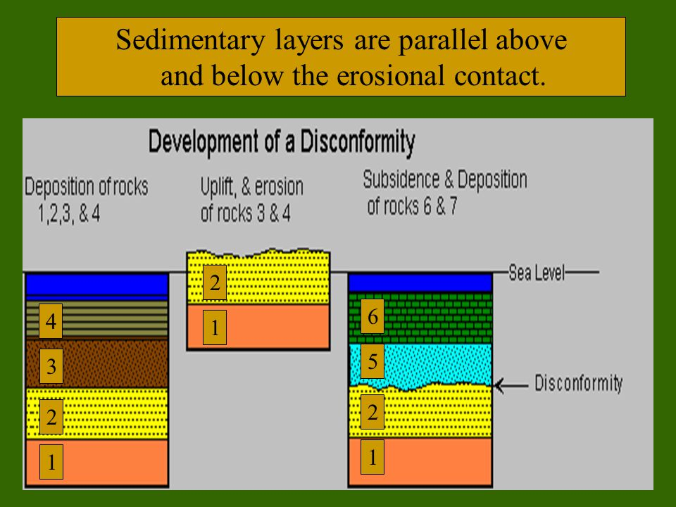 Sedimentary layers are parallel above and below the erosional contact.