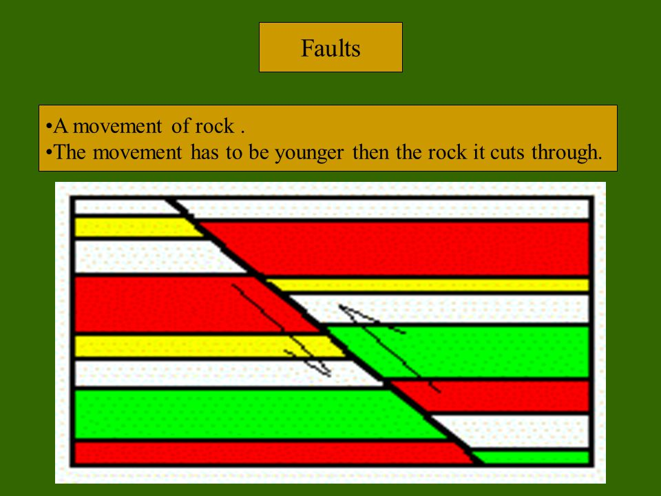 Faults A movement of rock .