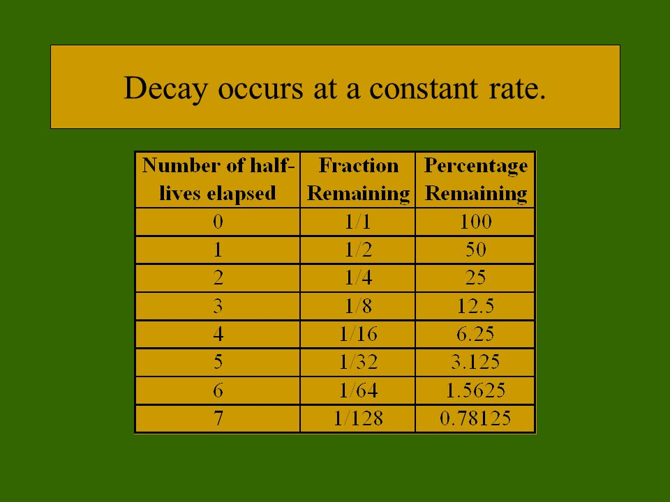 Decay occurs at a constant rate.