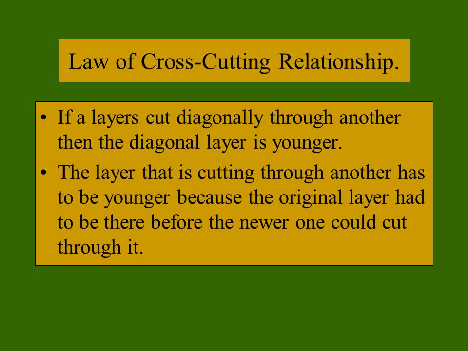 Law of Cross-Cutting Relationship.