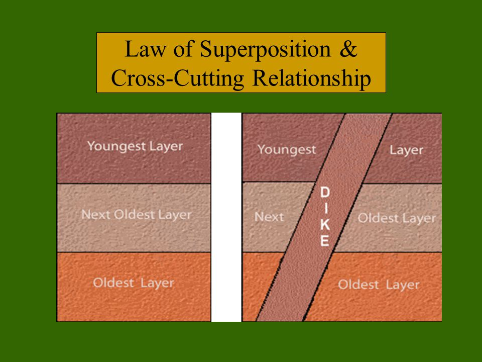 Law of Superposition & Cross-Cutting Relationship
