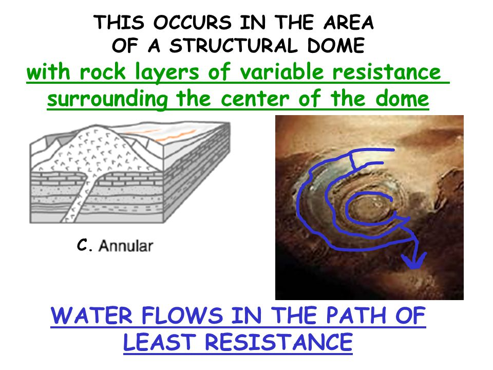with rock layers of variable resistance