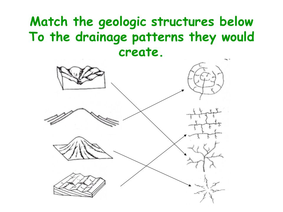 Match the geologic structures below To the drainage patterns they would create.