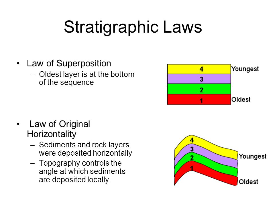 Stratigraphic Laws Law of Superposition Law of Original Horizontality
