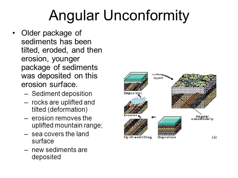Angular Unconformity