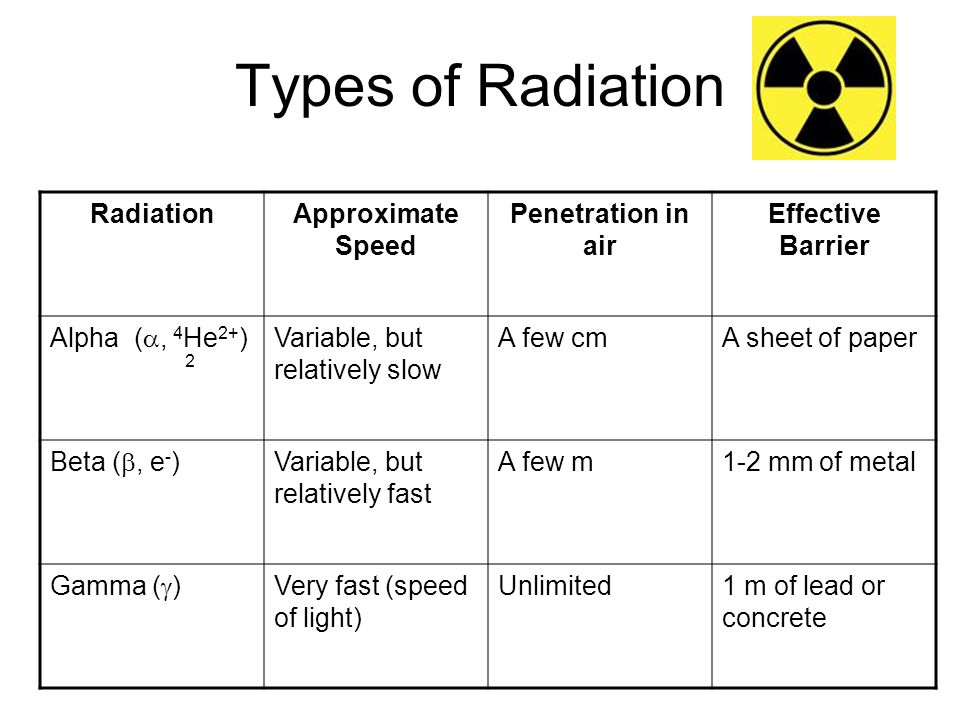 Types of Radiation Radiation Approximate Speed Penetration in air