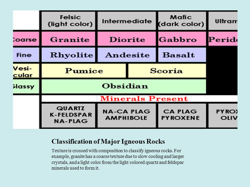 Classification of Major Igneous Rocks