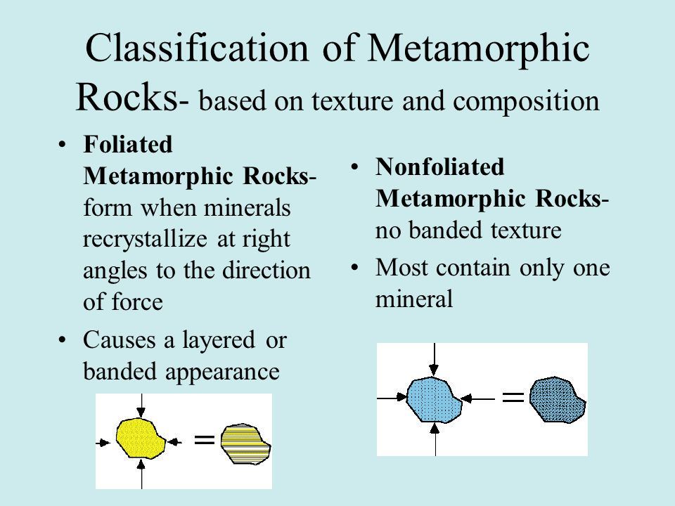Classification of Metamorphic Rocks- based on texture and composition