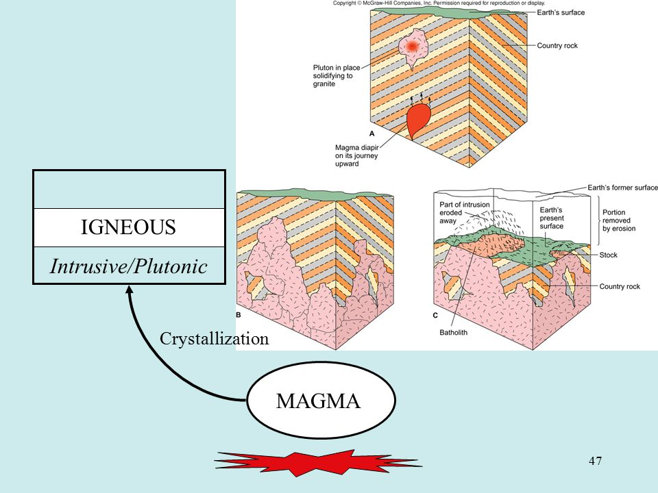 IGNEOUS Intrusive/Plutonic Crystallization MAGMA 47