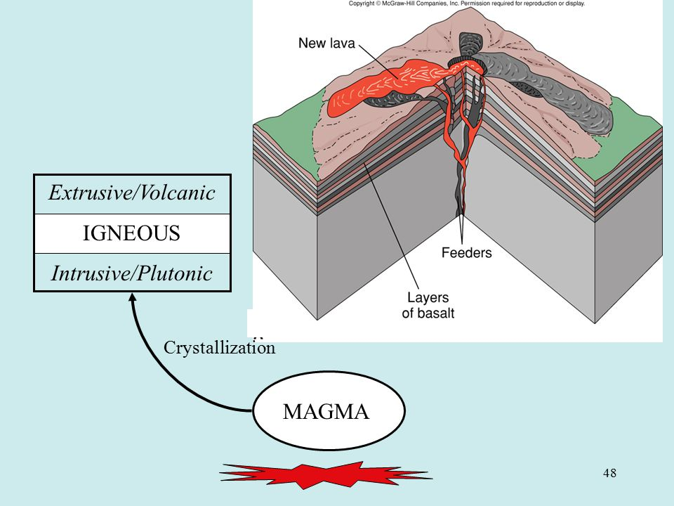 Extrusive/Volcanic IGNEOUS Intrusive/Plutonic Crystallization MAGMA 48