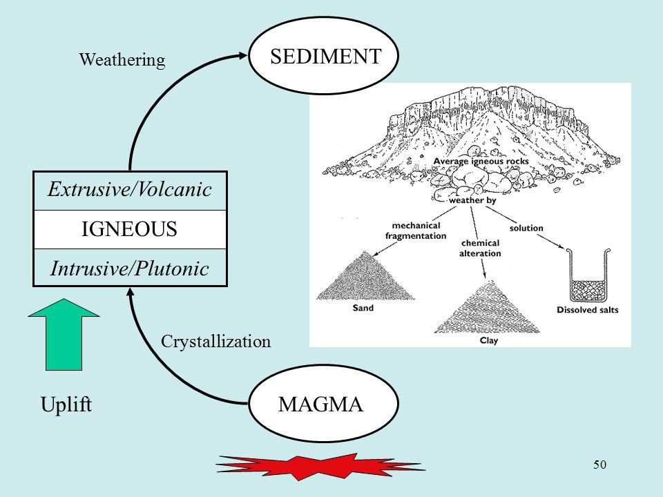 SEDIMENT SEDIMENT Extrusive/Volcanic IGNEOUS Intrusive/Plutonic Uplift