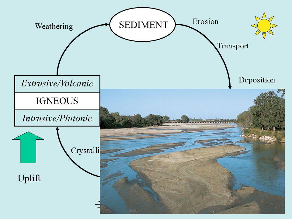 SEDIMENT Extrusive/Volcanic IGNEOUS Intrusive/Plutonic SEDIMENTARY