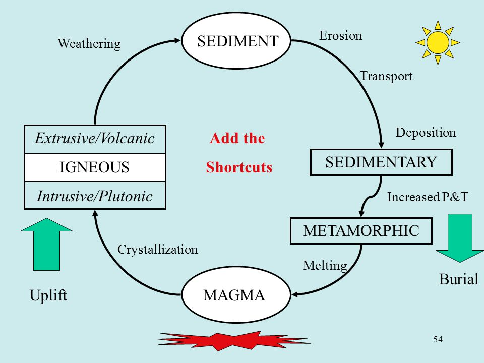 SEDIMENT Extrusive/Volcanic IGNEOUS Intrusive/Plutonic Add the