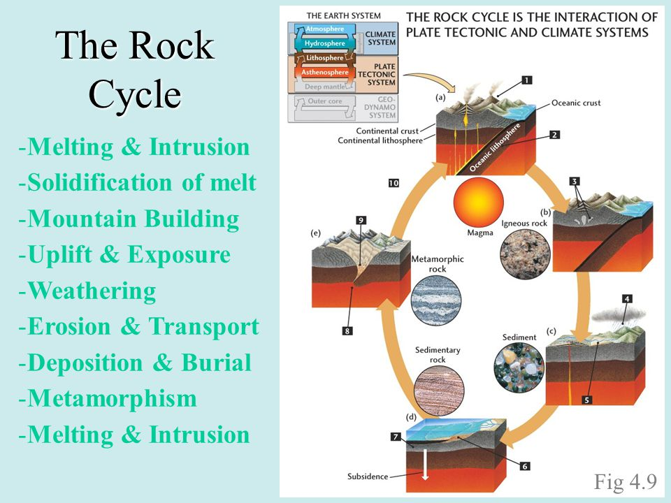 The Rock Cycle Melting & Intrusion Solidification of melt