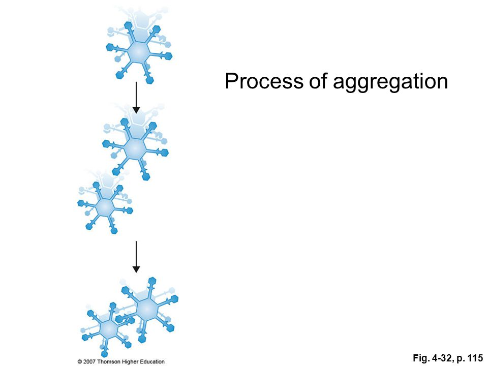 Process of aggregation