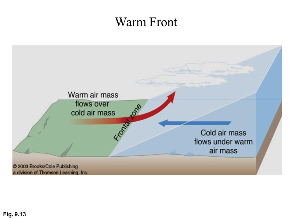 Warm Front Fig. 9.13