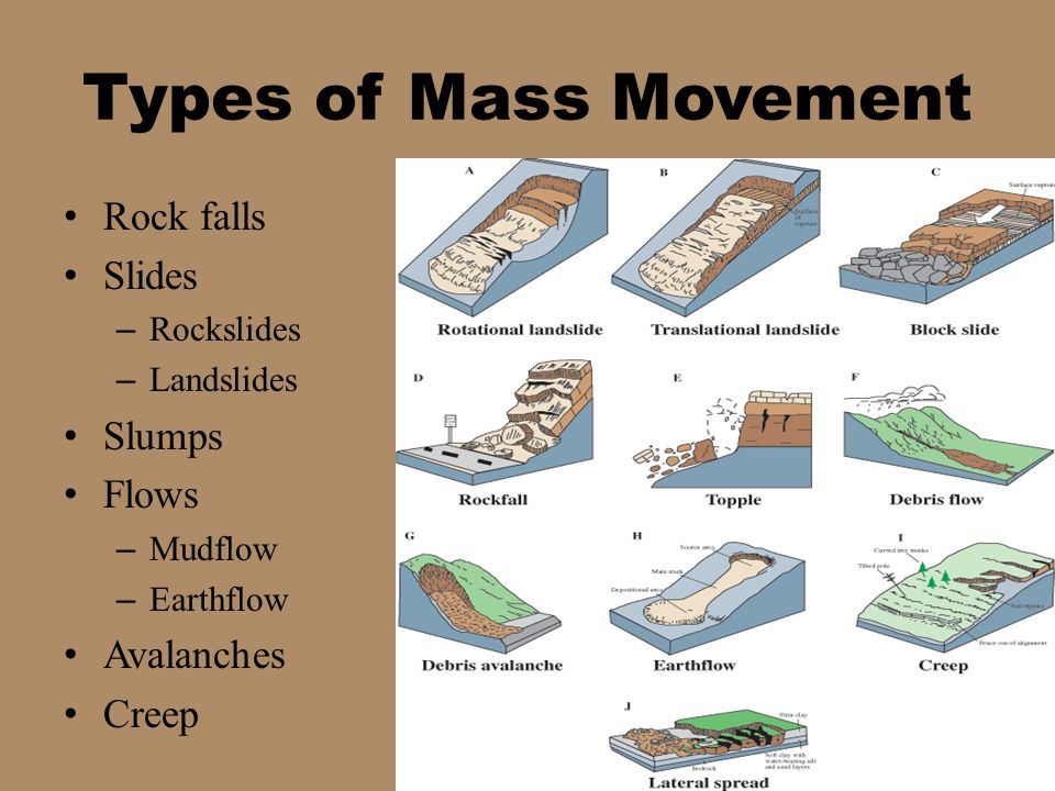 Types of Mass Movement Rock falls Slides Slumps Flows Avalanches Creep