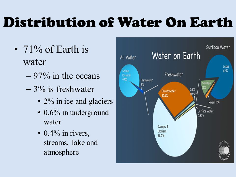 Distribution of Water On Earth