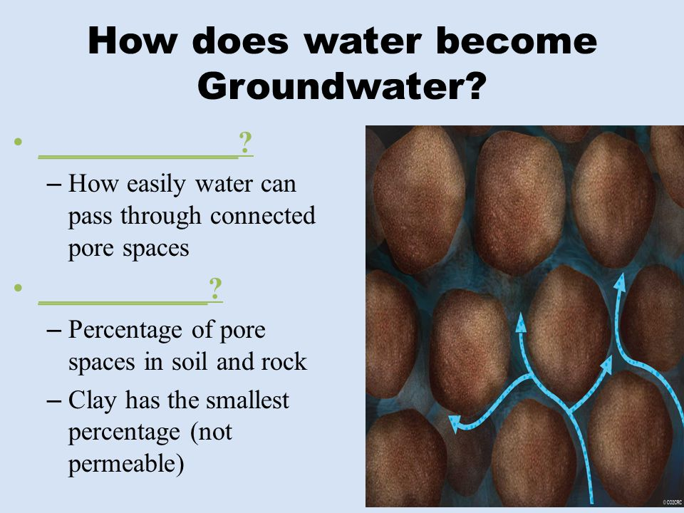 How does water become Groundwater