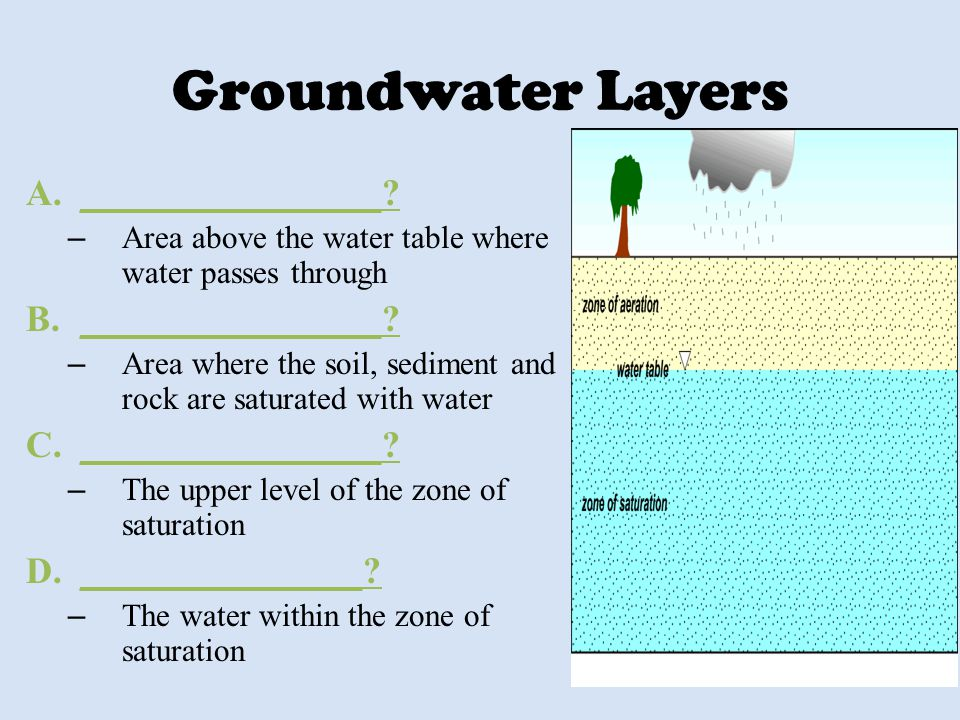 Groundwater Layers ________________ _______________