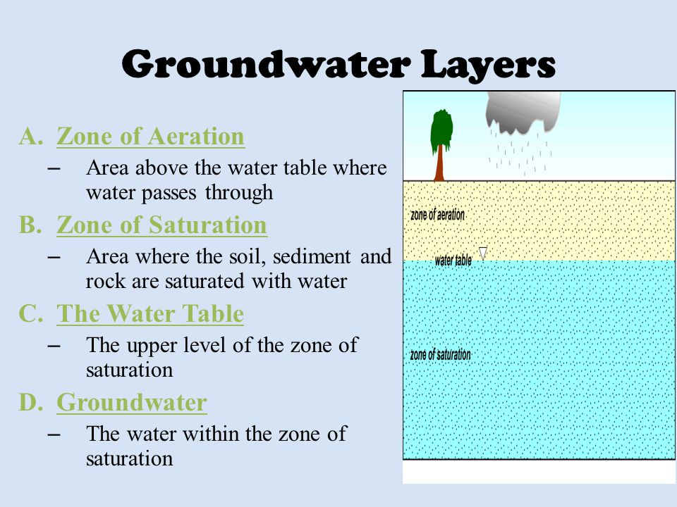 Groundwater Layers Zone of Aeration Zone of Saturation The Water Table
