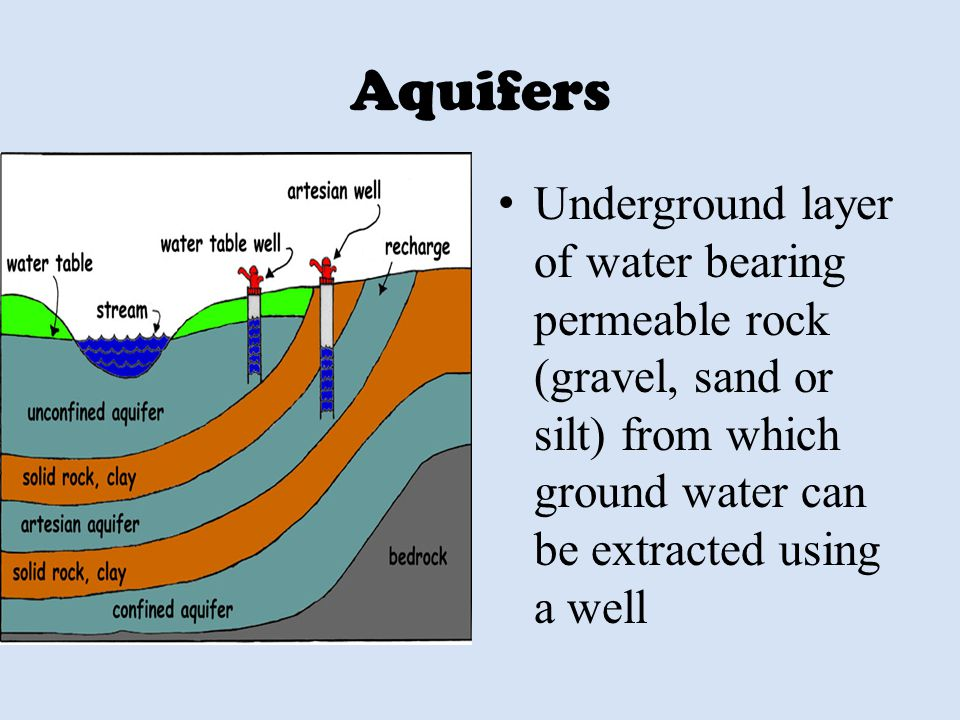 Aquifers Underground layer of water bearing permeable rock (gravel, sand or silt) from which ground water can be extracted using a well.