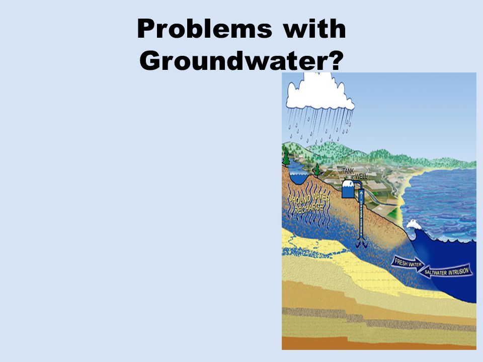 Problems with Groundwater