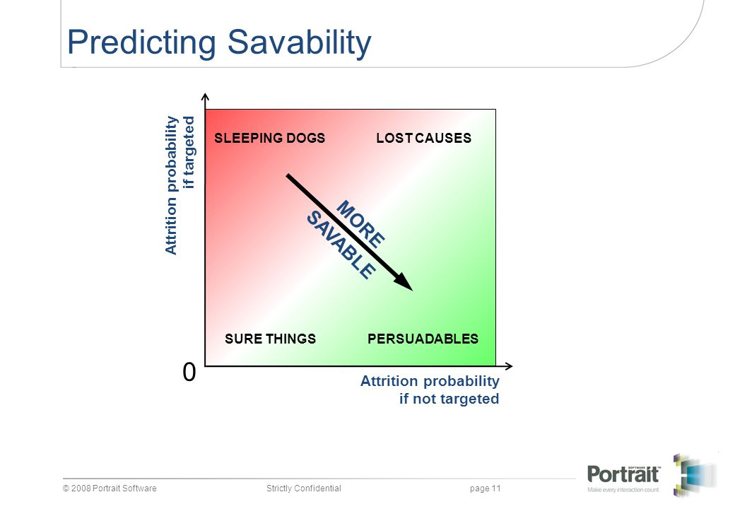 Predicting Savability