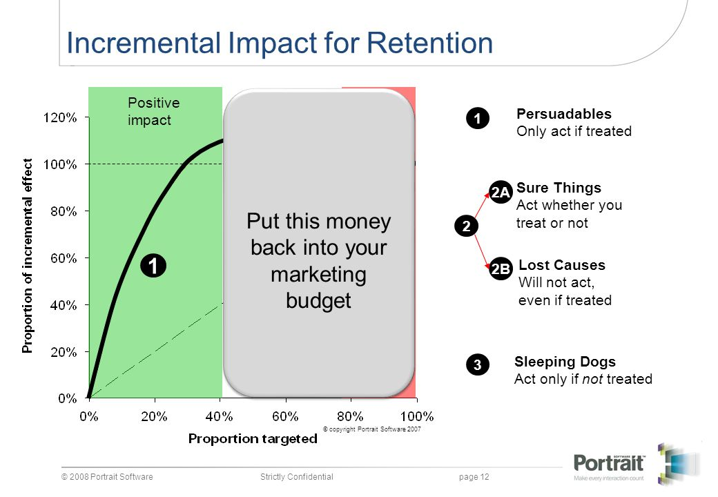 Incremental Impact for Retention