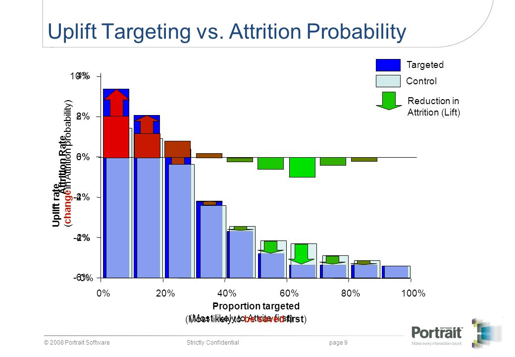 Uplift Targeting vs. Attrition Probability