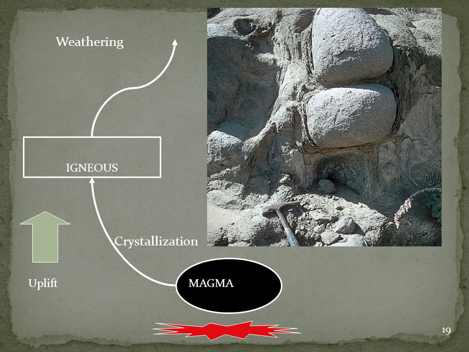 Weathering IGNEOUS Crystallization Uplift MAGMA