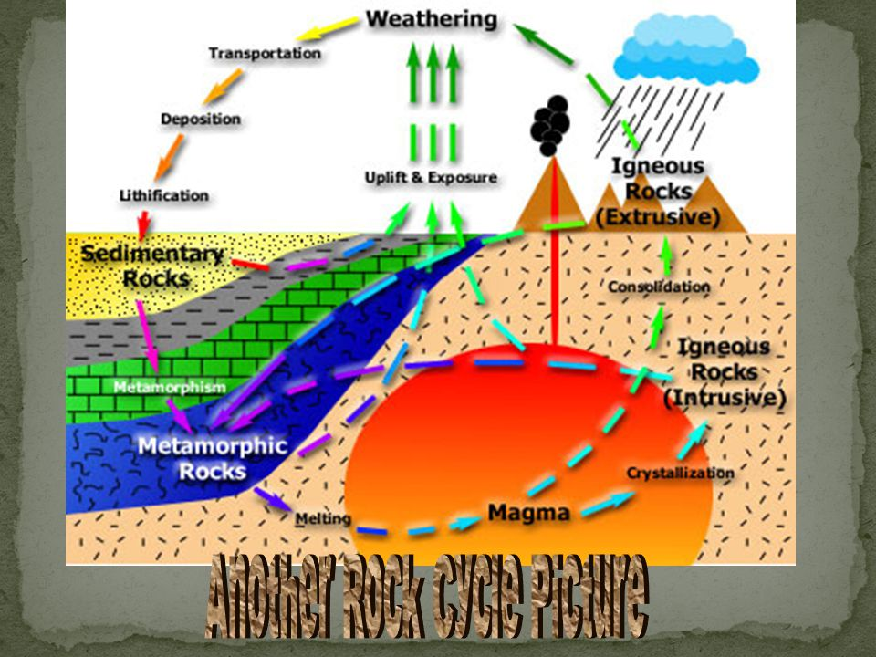 Another Rock Cycle Picture