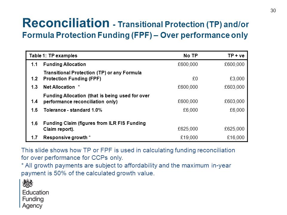 30 Reconciliation - Transitional Protection (TP) and/or Formula Protection Funding (FPF) – Over performance only.