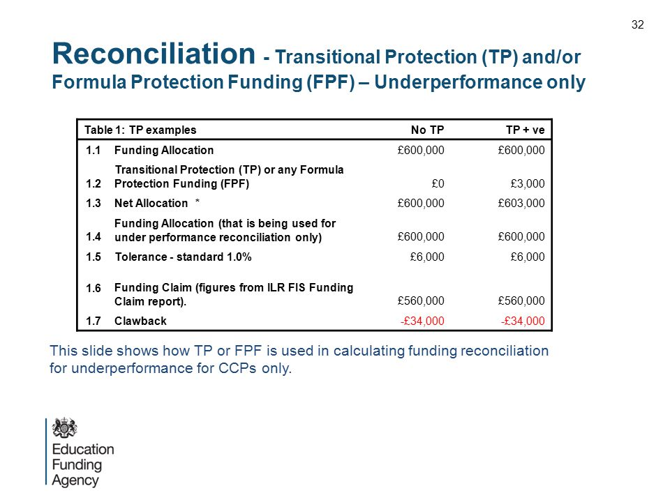 32 Reconciliation - Transitional Protection (TP) and/or Formula Protection Funding (FPF) – Underperformance only.
