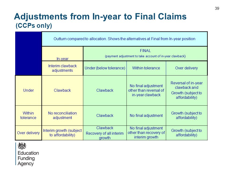 Adjustments from In-year to Final Claims (CCPs only)