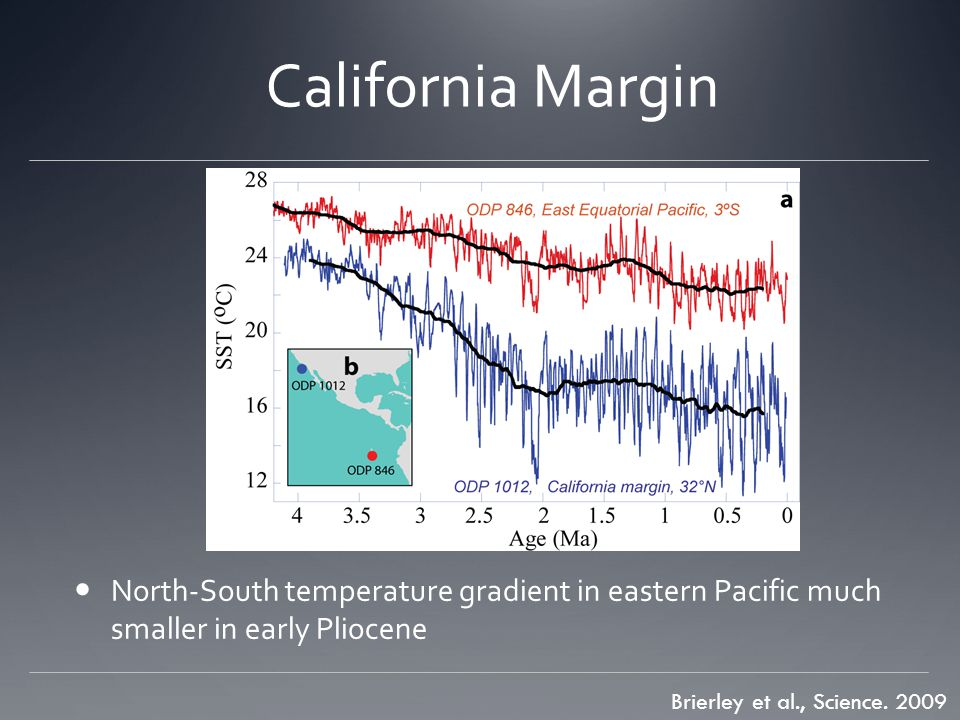 California Margin North-South temperature gradient in eastern Pacific much smaller in early Pliocene.