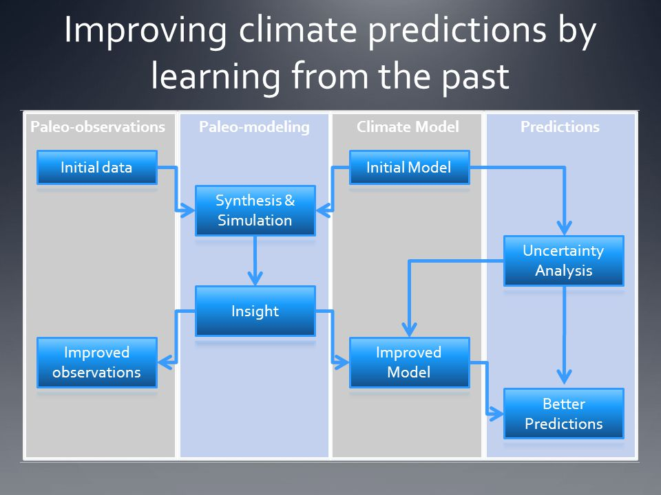 Improving climate predictions by learning from the past